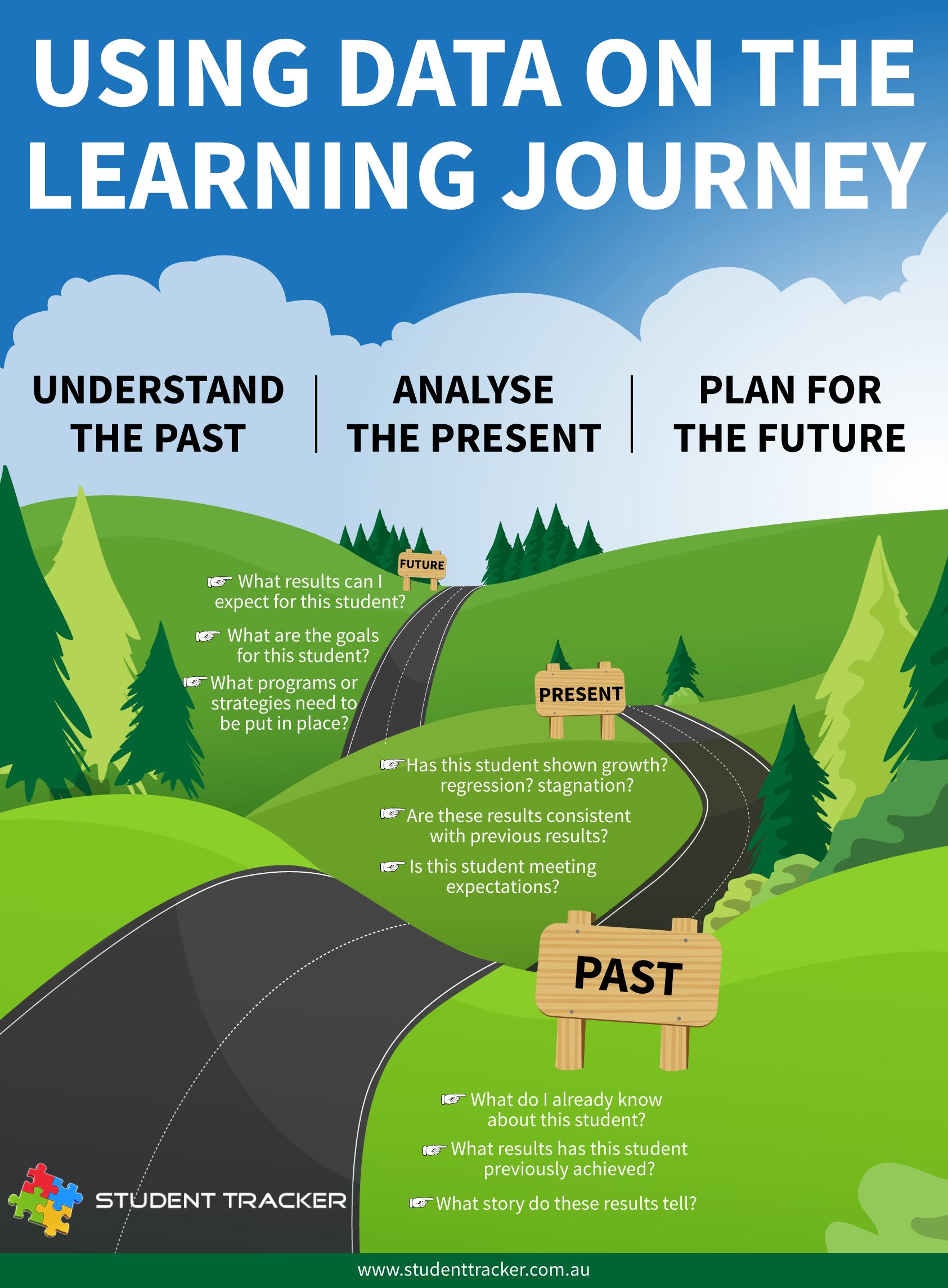 data  u0026 the learning journey
